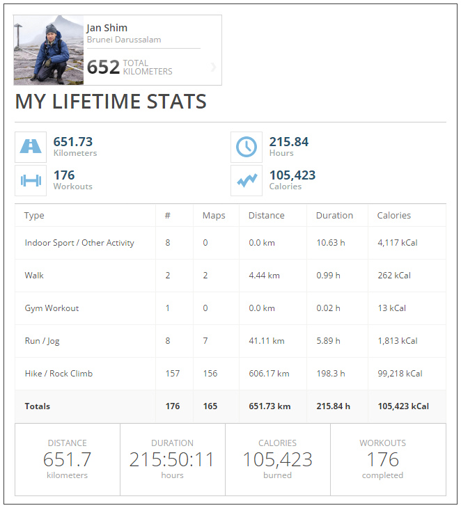 mapmyhike-lifetime-stats-jan-shim-shimworld